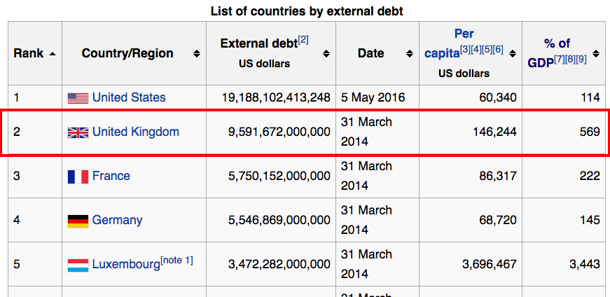 UK external debt