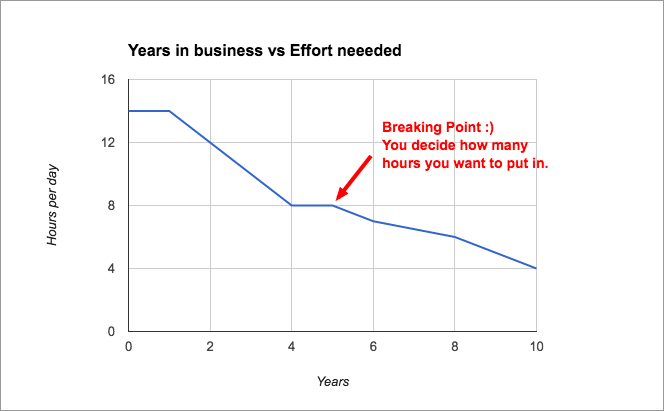 Hours per Day in Established Business