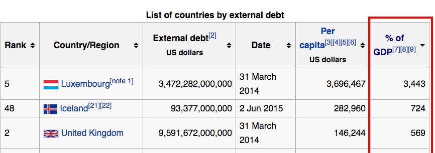 List of countries by external debt